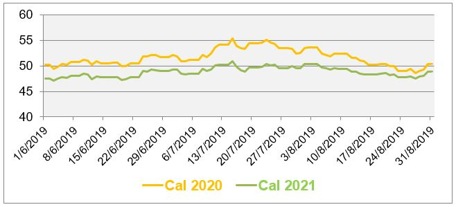 Evolution des prix de gros de l'électricité au cours des 3 derniers mois (en €/MWh)