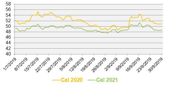Évolution des prix de gros de l'électricité au cours des 3 derniers mois (en €/MWh)