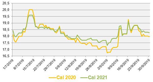 Évolution des prix de gros du gaz naturel au cours des 3 derniers mois (en €/MWh)