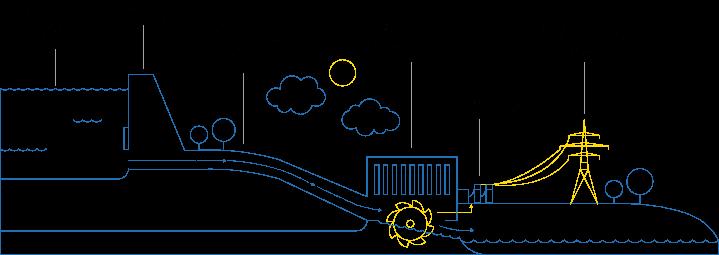 Vattenfall - schema centrale hydroelectrique