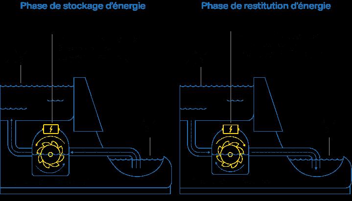 Vattenfall - schema centrale STEP