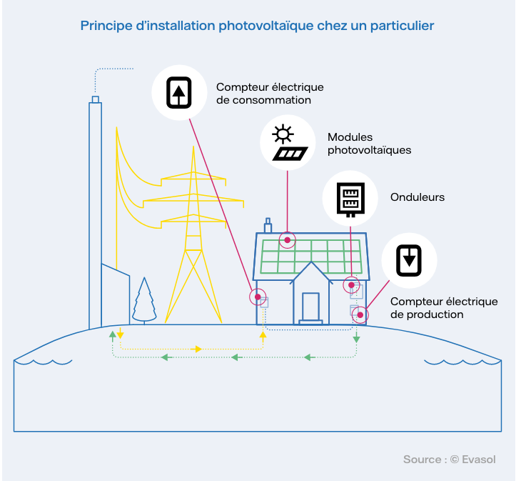 Principe d'installation photovoltaïque chez un particulier/></figure> </div>  <div class=