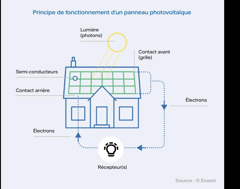 schéma fonctionnement d'un panneau photovoltaïque