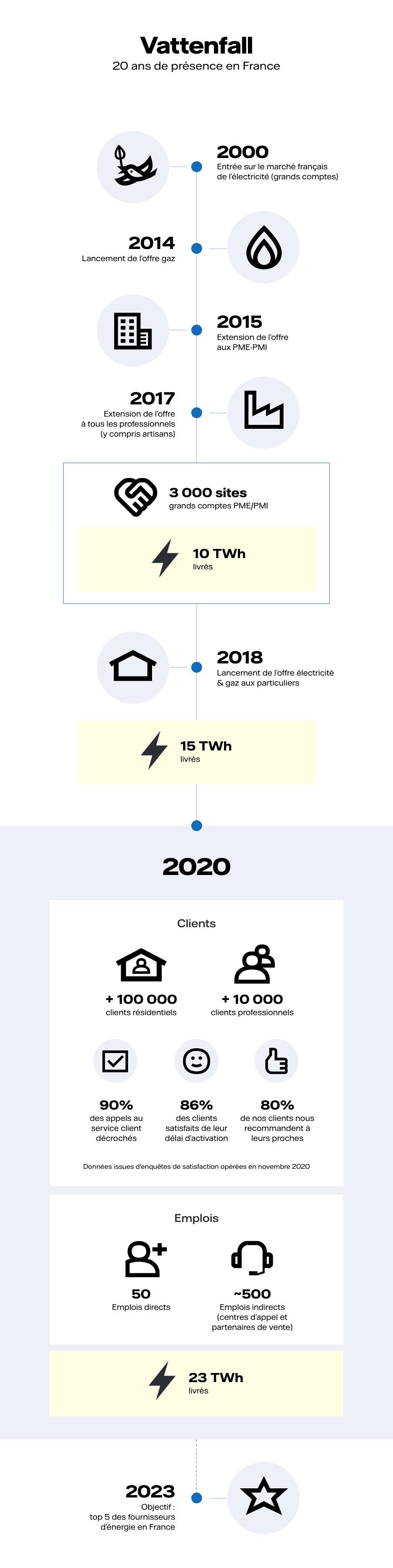 Infographie 20 ans Vattenfall en France