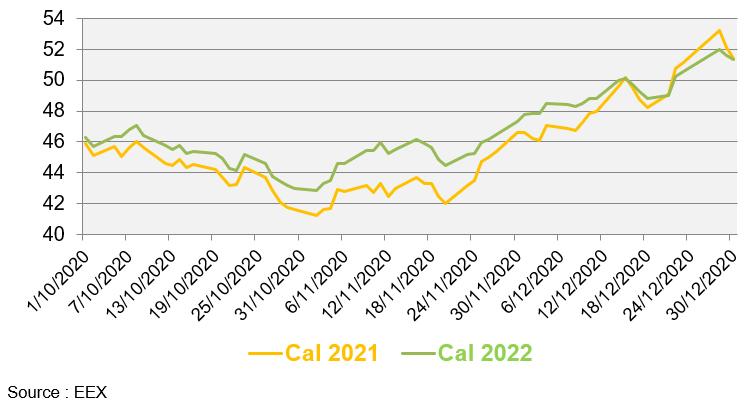 Evolution des prix de gros de l'électricité au cours des 3 derniers mois