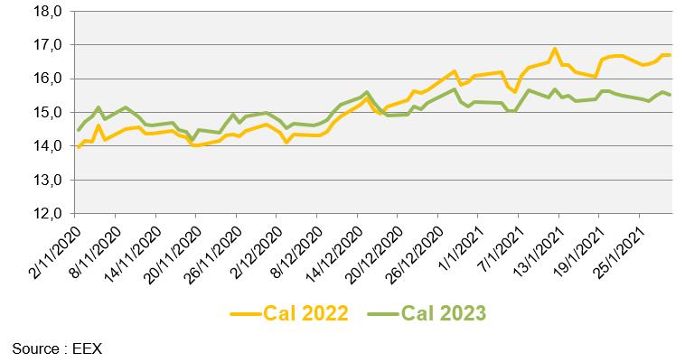 Évolution des prix de gros du gaz naturel au cours des 3 derniers mois