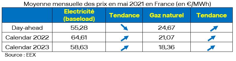 Moyenne mensuelle des prix en mai 2021