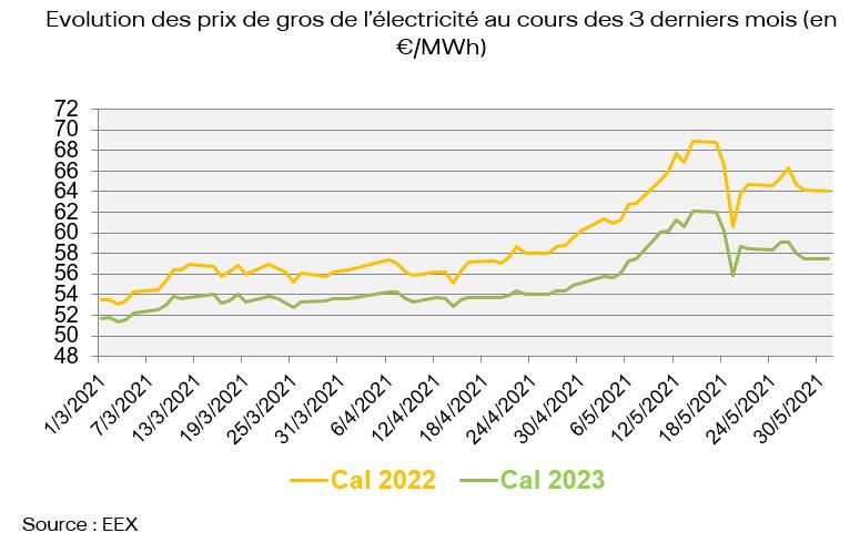Evolution des prix de gros de l'électricité