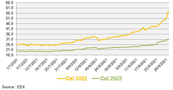 Evolution des prix de gros du gaz naturel au cours des 3 derniers mois (en €/MWh)